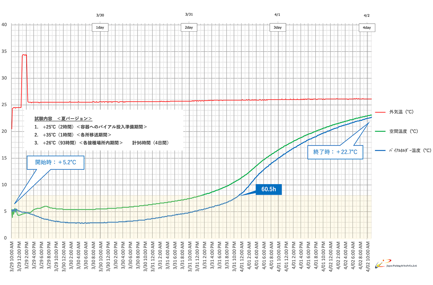 Type:NSX-01C-Sグラフ1