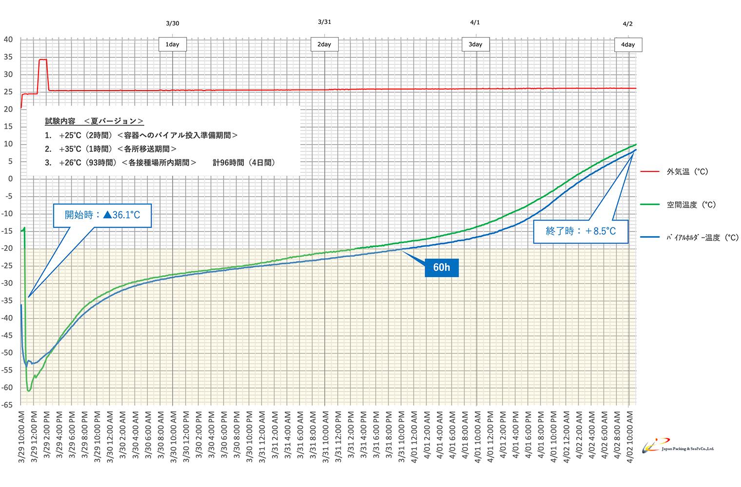 Type:NSX-01F-DRYグラフ1