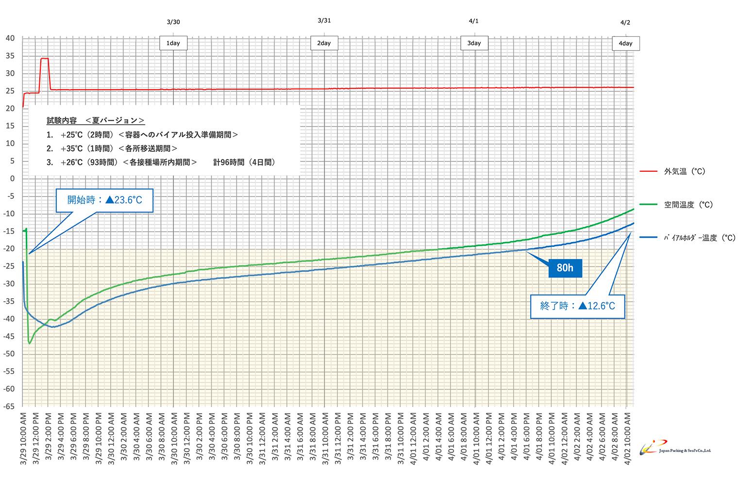 Type:NSX-01F-DRYグラフ2
