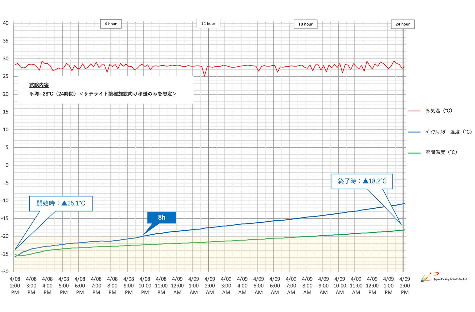 Type:NSX-01F-Nグラフ1